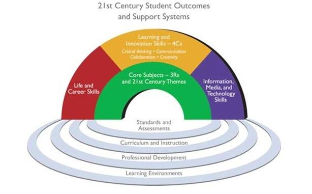 21st Century Skills: Preparing Students for 21st Century Life and Careers