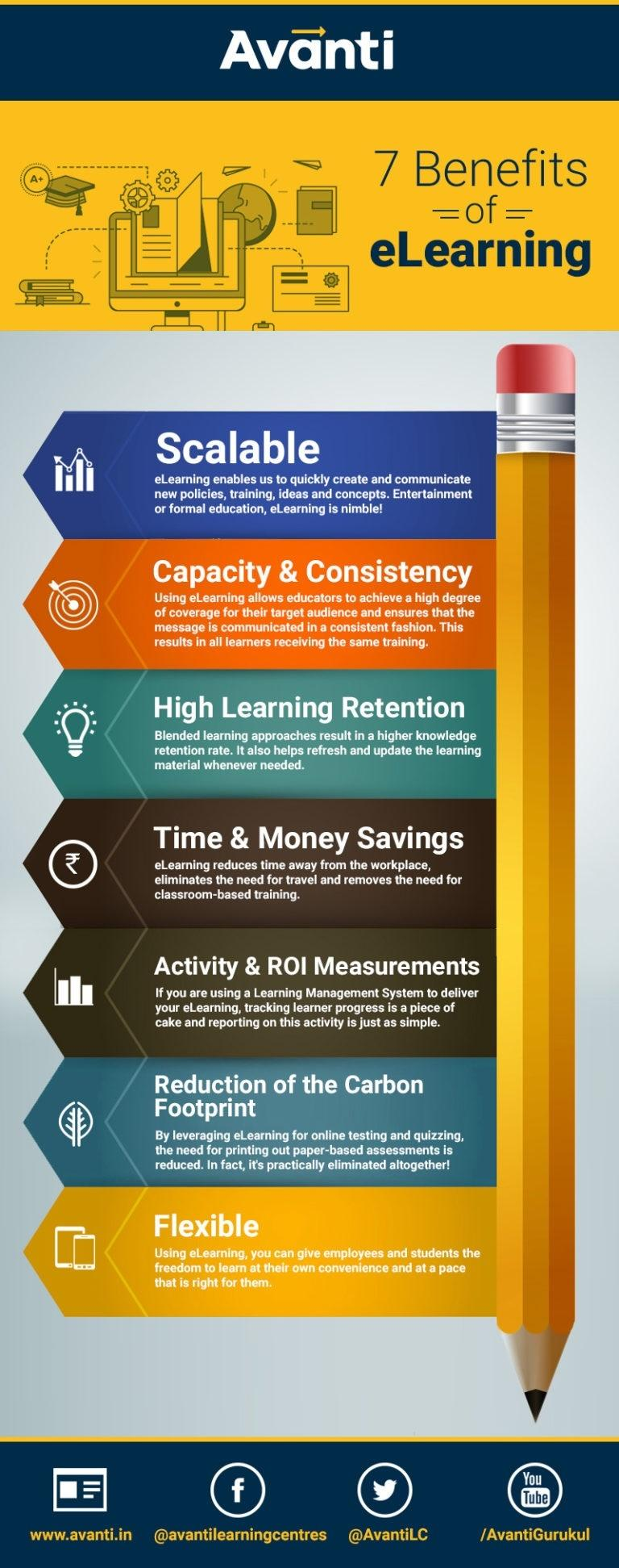 7-benefits-of-eLearning