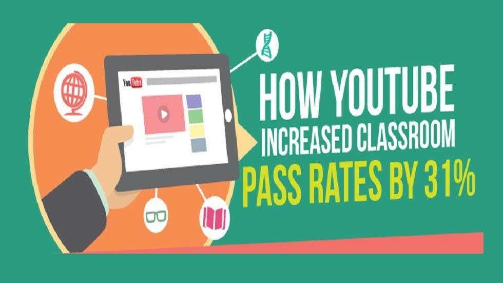 [Infographic] How YouTube Increased Classroom Pass Rates by 31%