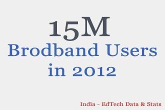 By 2012 –15Million Indian Broadband Subscribers