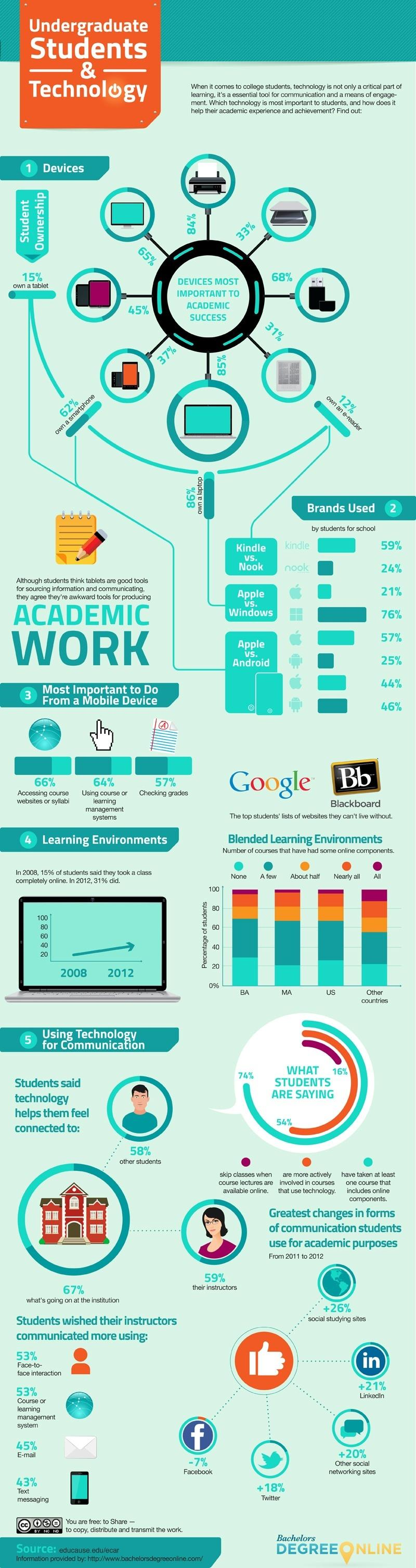 How Undergraduate Students Use Technology Infographic