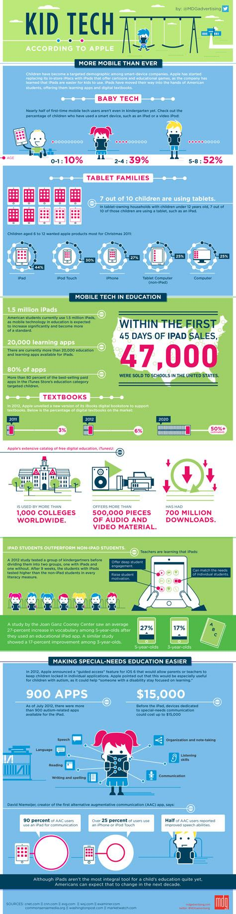 kid-tech-infographic
