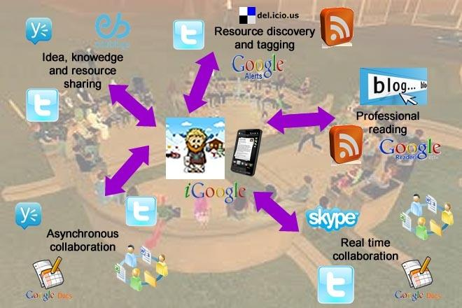 developing PLN using social media