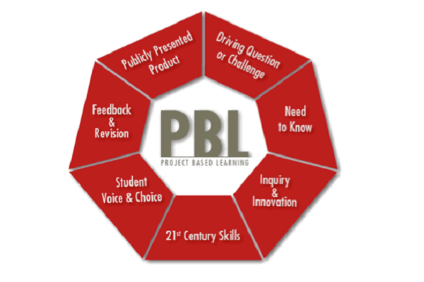 List of Resources for Ideas for PBL Projects