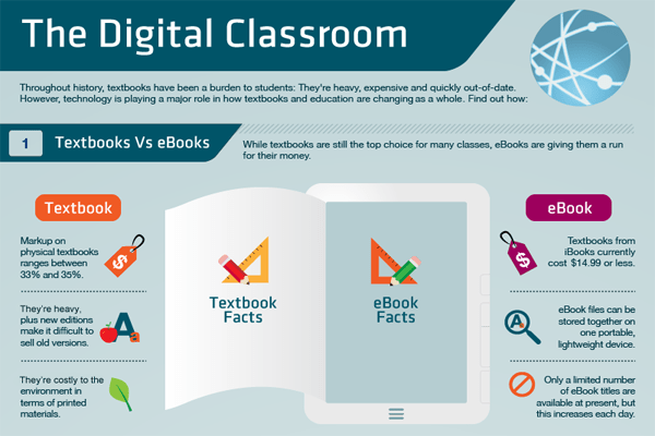 Digital Classroom Infographic ETR