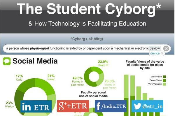 [Infographic] How Technology is Facilitating Student Learning