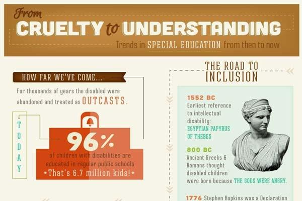[Infographic] Trends in Special Education