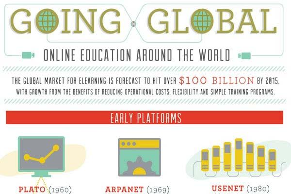 [Infographic] Online Education Around the World