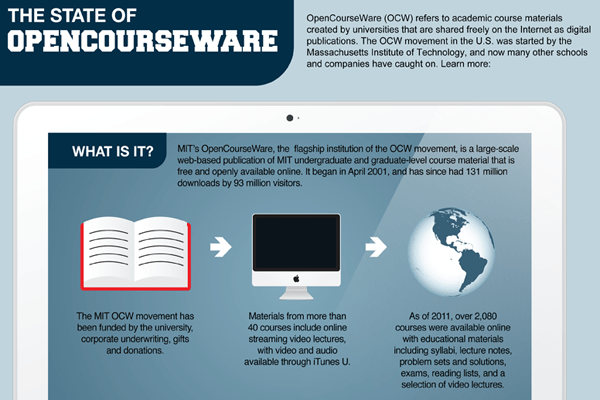 The State of OpenCourseWare ETR