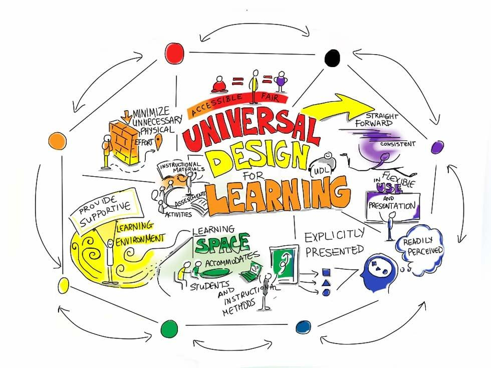 Universal-Design-for-Learning