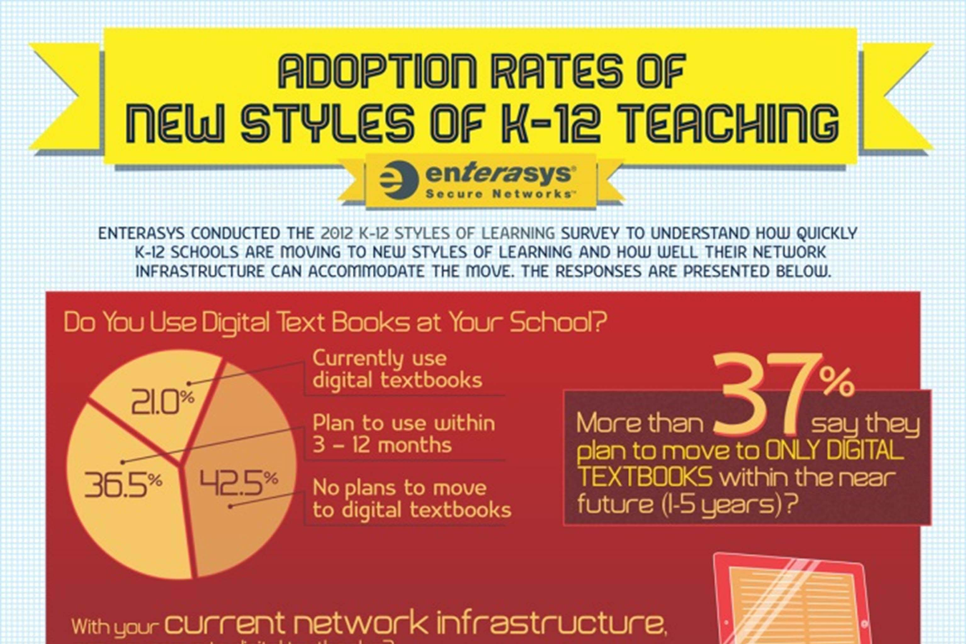 [Infographic] EdTech Adoption Rate in K-12 Teaching
