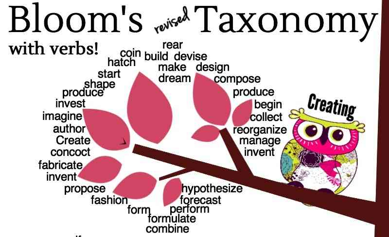 [Infographic] Bloom's Taxonomy - Various Thinking Levels
