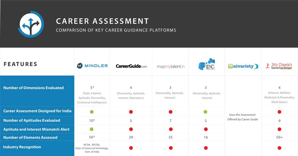 career-assessment