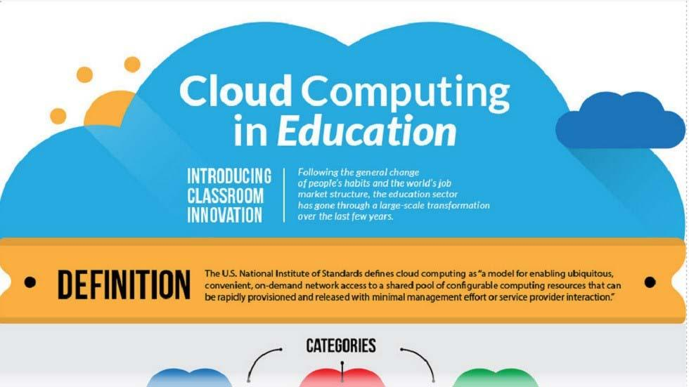 [Infographic] How Cloud Computing is Empowering Educational Institutions