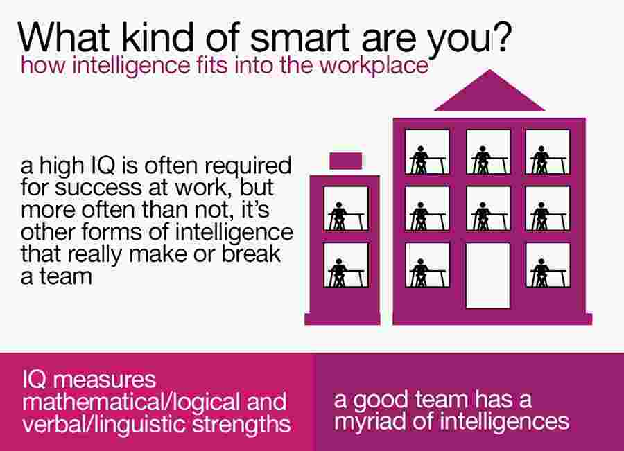 How Intelligence Fits Into The Workplace