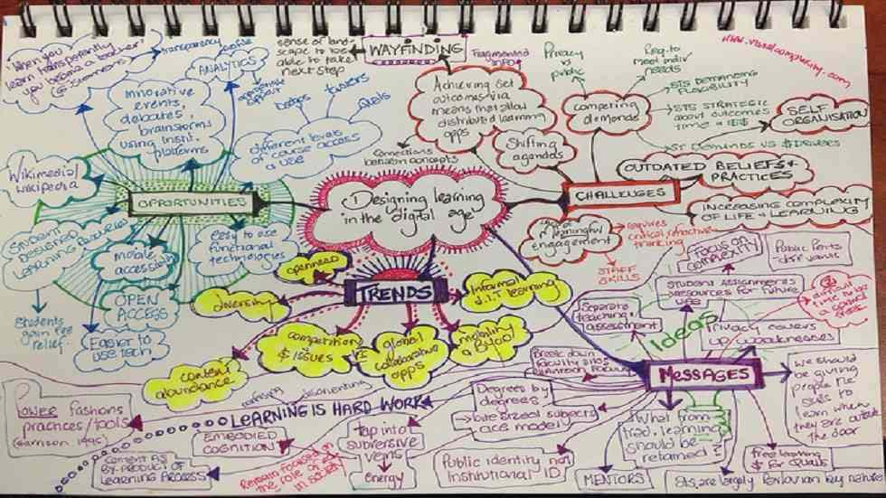 A New Way for Teachers and Schools to Work with Mind Maps