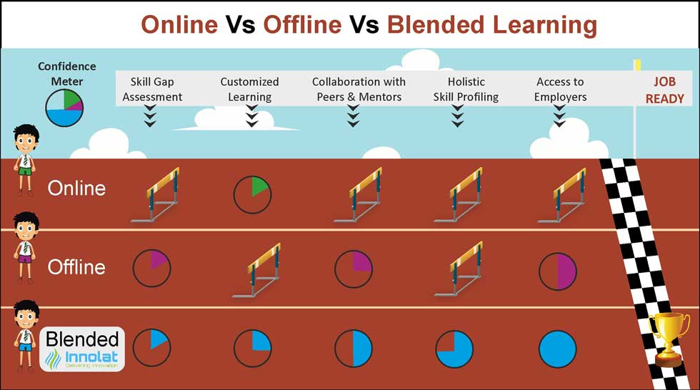 online vs offline vs blended learning