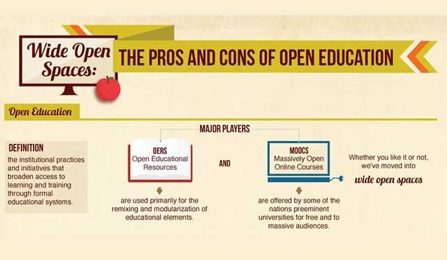[Infographic] The Pros and Cons of Open Education