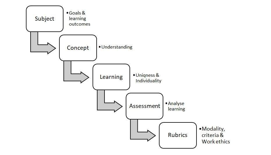 Designing Rubrics for Assessment