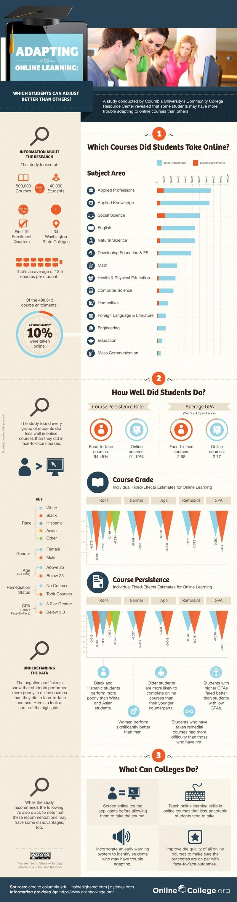 How Students Adapt To Online Learning Infographic