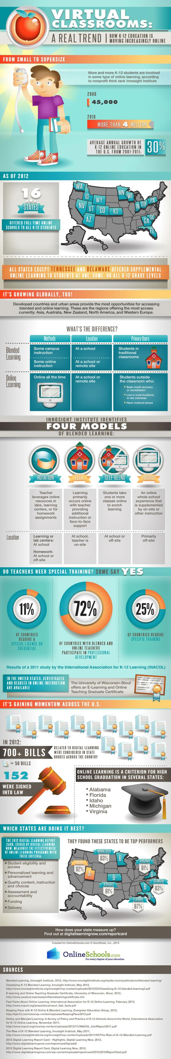 K12 Education is Moving Increasingly Online Infographic