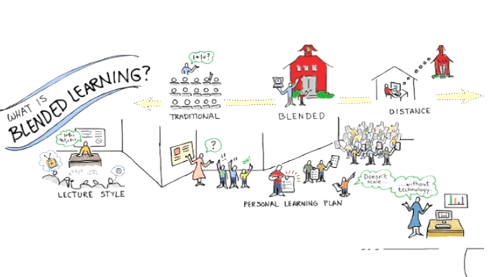 5 Great Videos for Clarity on Blended Learning and its Power