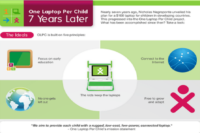 What One Laptop Per Child (OLPC) Project has Accomplished in 7 years?