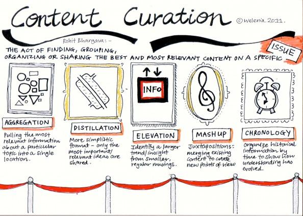 content-curation-meaning