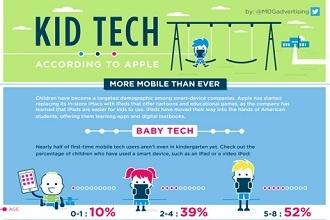 [Infographic] Kids Are Using More Mobile Than Ever - According to Apple