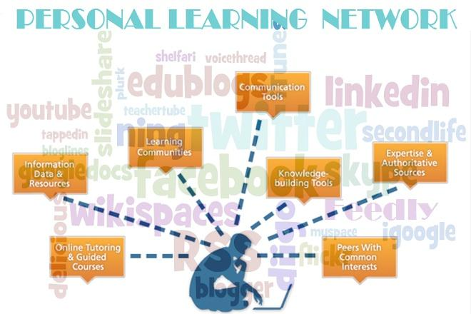 What is a Personal Learning Network?