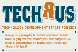 Stages of Technology Development for Kids