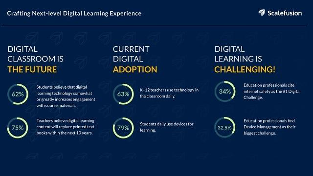 [Infographic] Crafting Next-level Digital Learning Experience