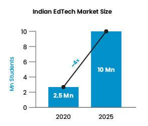 EdTech users Astronomical rise in traffic
