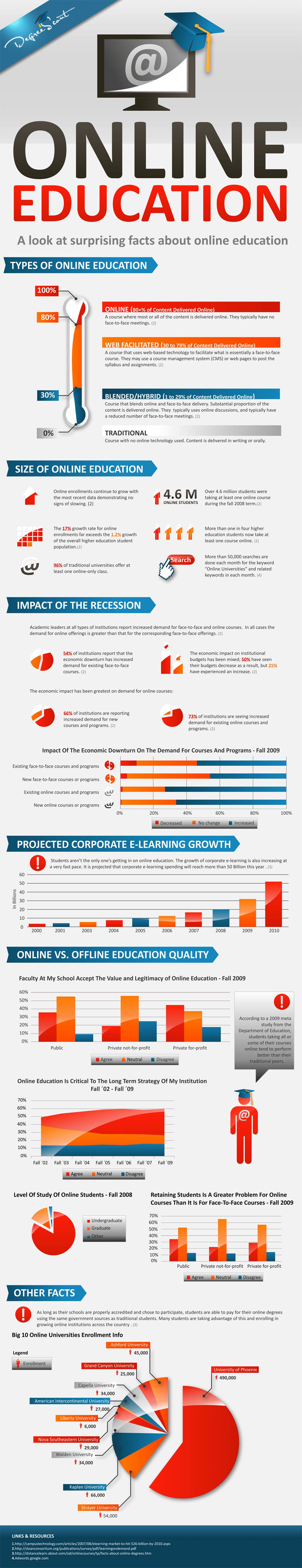 Surprising Facts About Online Education Infographic ETR