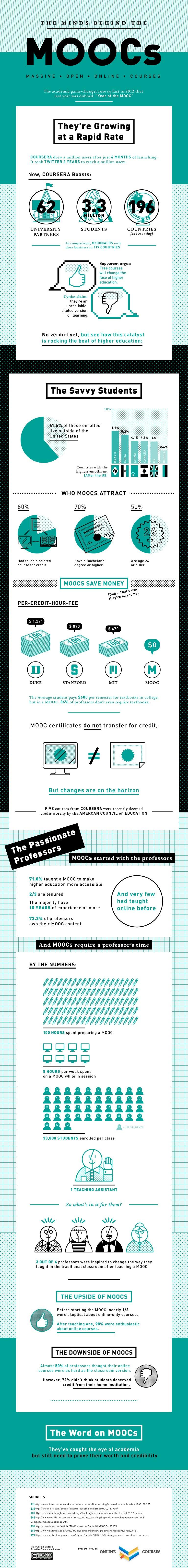 The Minds behind The MOOCs