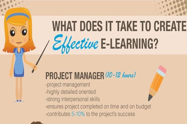 [Infographic] What Does It Take to Create Effective eLearning