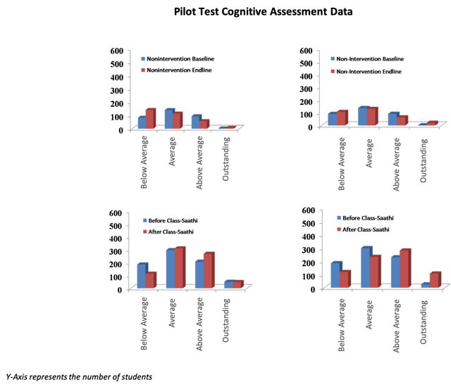 Pilot Test Cognitive Assessment Data