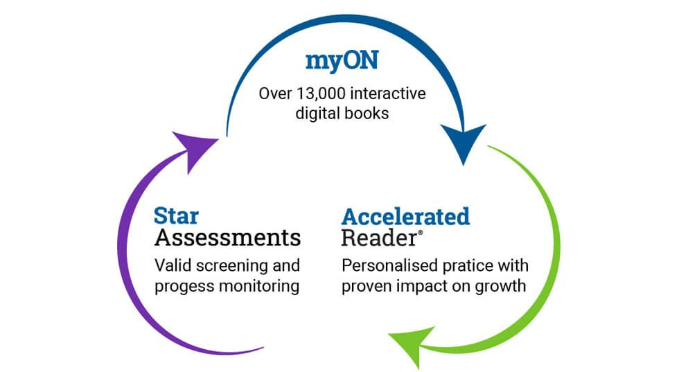 Reading and Assessment solutions by Renaissance