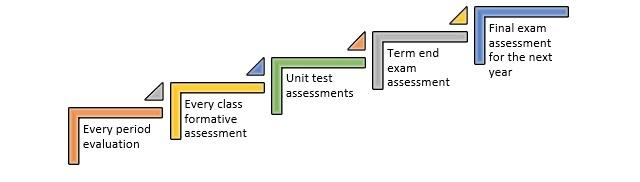 assessment-levels