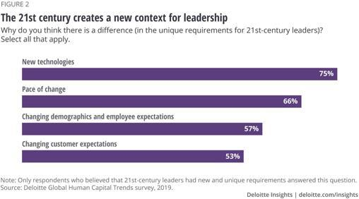 new-context-for-leadership