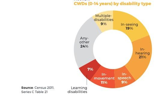 cwds-disability-type
