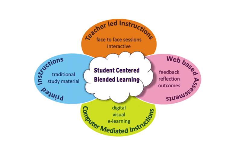 Different forms of Blended Learning in Classroom