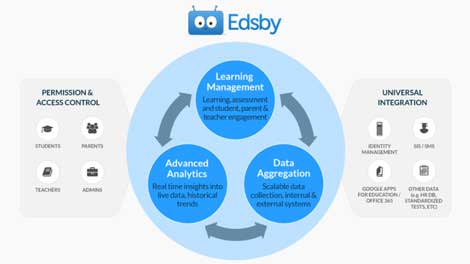 Edsby: A Great Blend of Learning Management & Insightful Analytics for School Districts