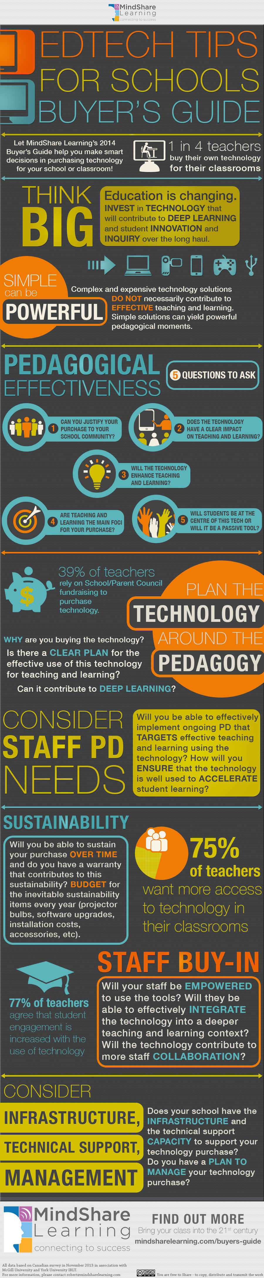 EdTech Tips for Schools Buyer's Guide