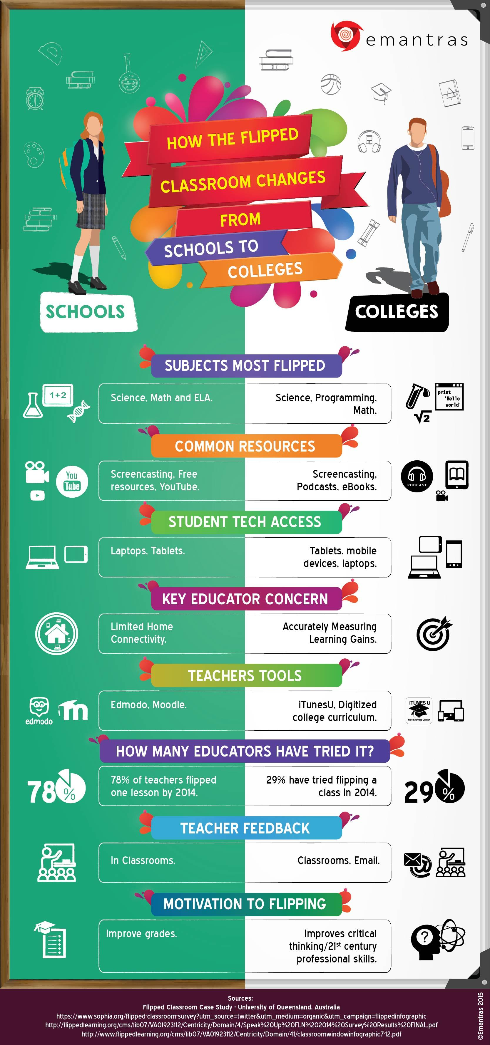 flipped classroom school colleges