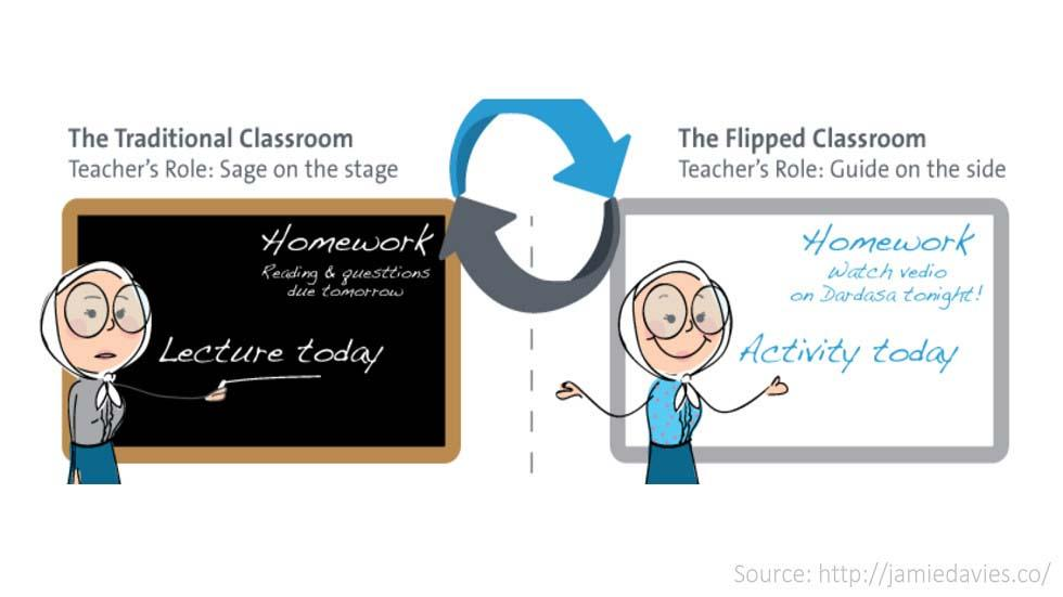 Social Pages, Accounts, Channels and Boards to Follow to Learn About Flipping the Classroom