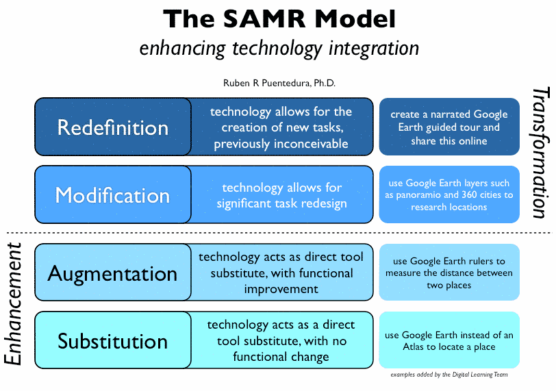 Implement SAMR Model in Your Study Time to Learn In Smart Manner