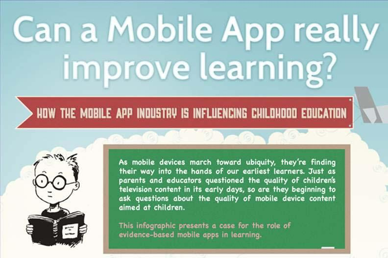 [Infographic] How Mobile Apps Influence Childhood Education