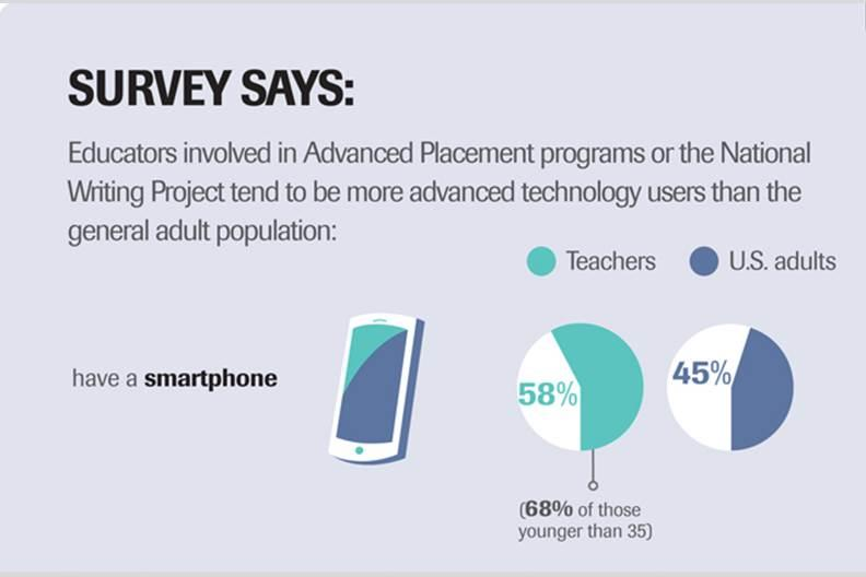 [Infographic] Teachers' Attitude Towards Technology