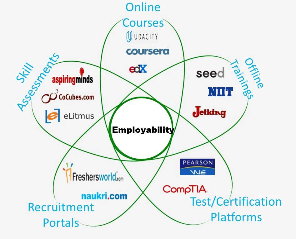 innolat employability for students